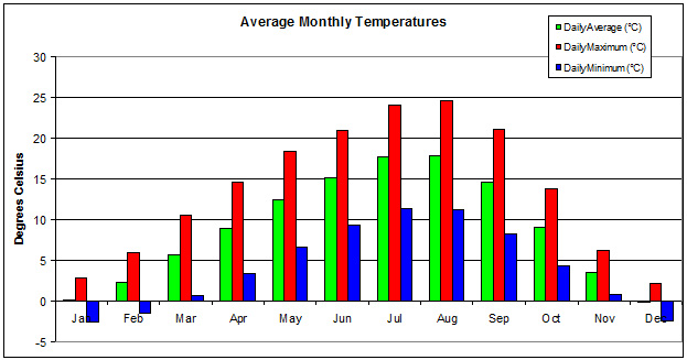 Weather Charts : SQUAMISH CLIMBING
